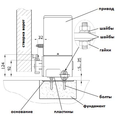 Монтаж электропривода