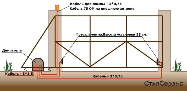 Проводка для откатных ворот
